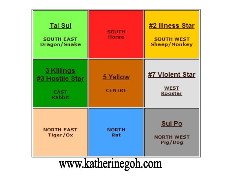 Flying Star Chart