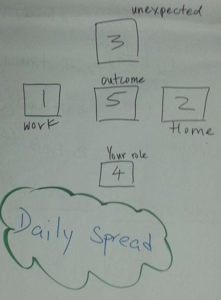 Daily Goal Spread