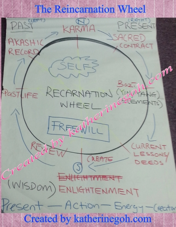 Reincarnation Wheel